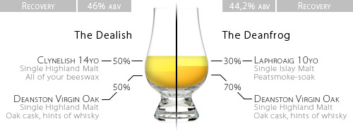 The Deanston Duo: a schematic representation of 'The Dealish' and 'The Deanfrog', vatted malt whisky homeblends
