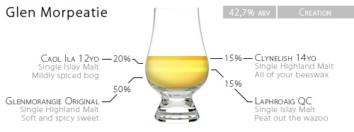 A schematic representation of the whisky homeblend 'Glen Morpeatie', containing Glenmorangie The Original, Clynelish 14yo, Caol Ila 12yo and Laphroiaig Quarter Cask.