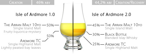 Isle of Ardmore: a schematic representation of two versions of the vatted malt whisky homeblend Isle of Ardmore.