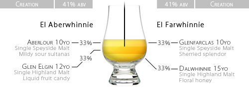 A schematic representation of the whisky homeblends 'El Aberwhinnie' and  'El Farwhinnie', containing Aberlour 10yo, Glenfarclas 10yo,  Dalwhinnie 15yo and Glen Elgin 12yo Single Malts.