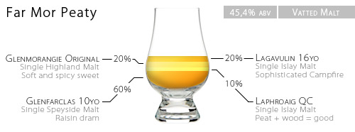 A schematic representation of the whisky homeblend 'Far Mor Peaty'', containing Glenfarclas 10yo, Laphroaig Quarter Cask, Lagavulin 16yo and Glenmorangie 10yo Single Malts.