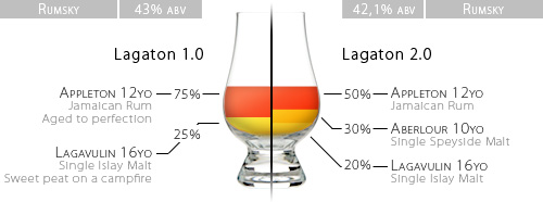A schematic representation of the whisky/rum homeblend 'Lagaton', containing Lagavulin 16yo Single Malt and Aberlour 10yo whisky as well as Appleton 12yo rum.